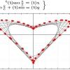 Формула любові